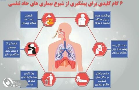 پوستر 6 گام پیشگیری از بیماری های حاد تنفسی