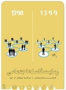 پوستر/فاصله اجتماعی چیست و چگونه است؟