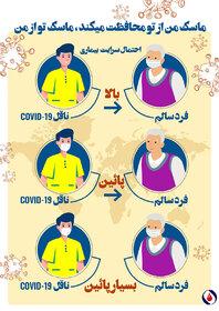 پوستر/ احتمال سرایت بیماری کوید ۱۹ در حالت های مختلف استفاده از ماسک