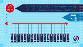 گزارش عملکرد صندوقهای بازنشستگی صنعت نفت در سال ۹۹